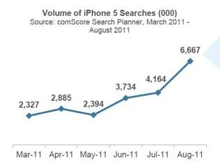 Buscas por iPhone 5 aumentam no mês anterior ao lançamento