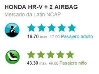 Nota obtida pelo Honda HR-V no teste de colisão do Latin NCAP