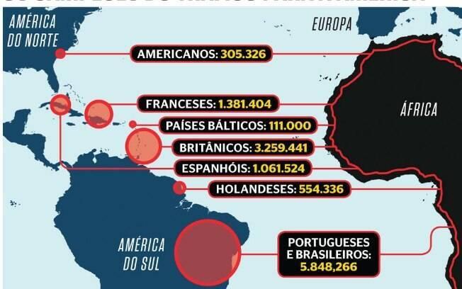 Campeões do tráfico para a América