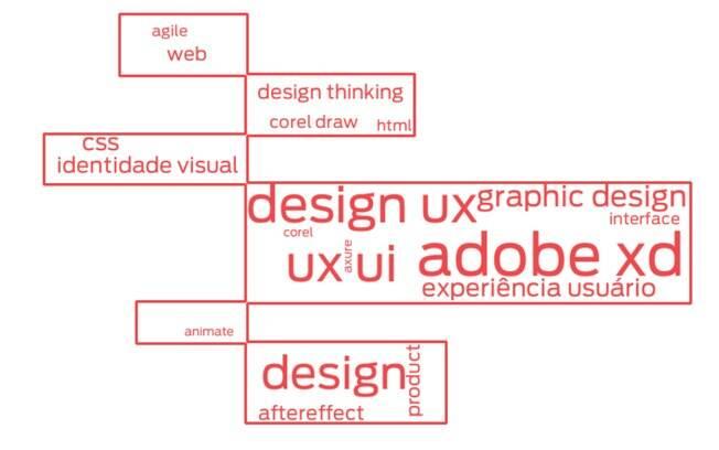 Principais palavras-chave usadas em currículos de profissionais de design