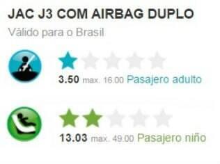 Resultado do teste de colisão do JAC J3