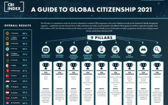 Quinta edição do Índice da CBI classifica Dominica e São Cristóvão e Névis como melhores países para cidadania por investimento