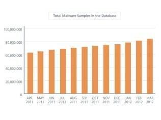 Número de malware para computadores bate recorde no início de 2012