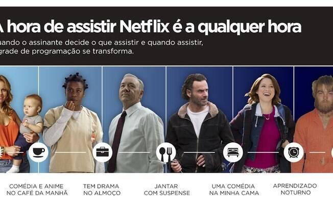 Infográfico expõe o padrão de comportamento dos assinantes da Netflix