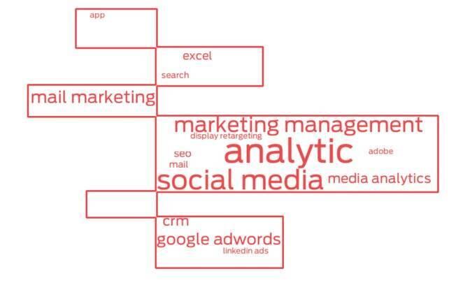 Principais palavras-chave usadas em currículos de profissionais de marketing