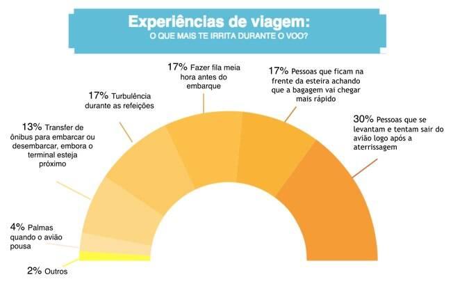 Os apressadinhos são os que mais irritam os passageiros brasileiros, de acordo com a pesquisa do site de pesquisas de viagem online Kayak