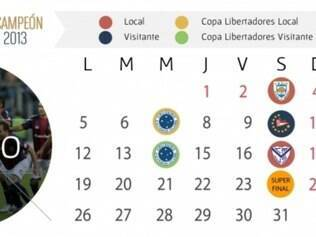 O San Lorenzo é o quinto colocado no Torneio Final com 27 pontos, quatro atrás do Gimnasia e River (31) e a dois de Estudiantes e Godoy Cruz (29)