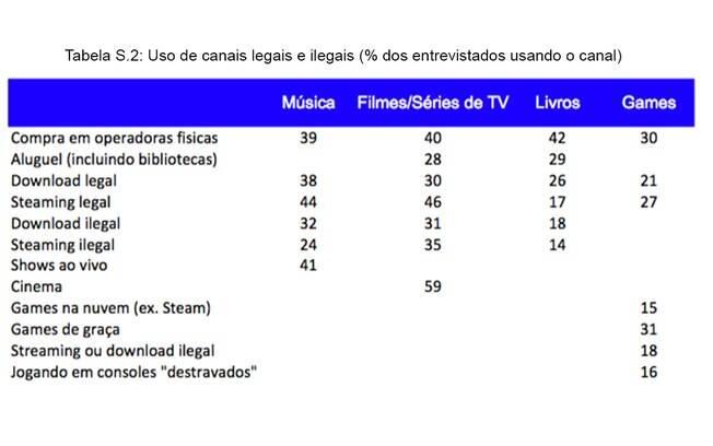 O relatório mostra (em %) a preferência de consumo dos entrevistados. Nota-se a preferência dos usuários pelos serviços de streaming legais