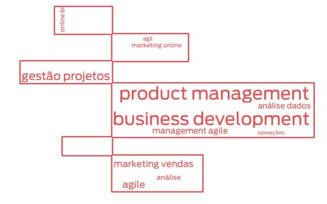 Principais palavras-chave usadas em currículos de profissionais de gestão e negócios