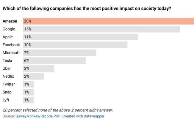 Além de se tornar a segunda empresa no mundo a romper a barreira do US$ 1 trilhão graças à valorização das ações da Amazon, Jeff Bezos também viu seu nome e o da companhia serem citados como aqueles que causam o mais positivo na sociedade
