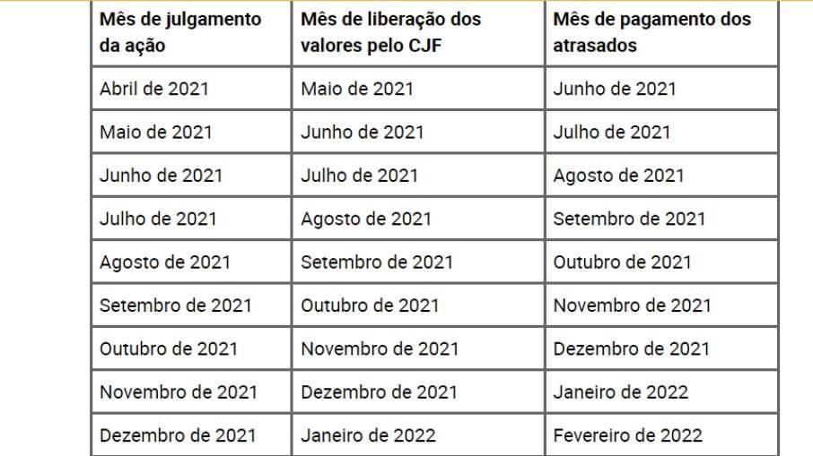 Calendário de atrasados do INSS