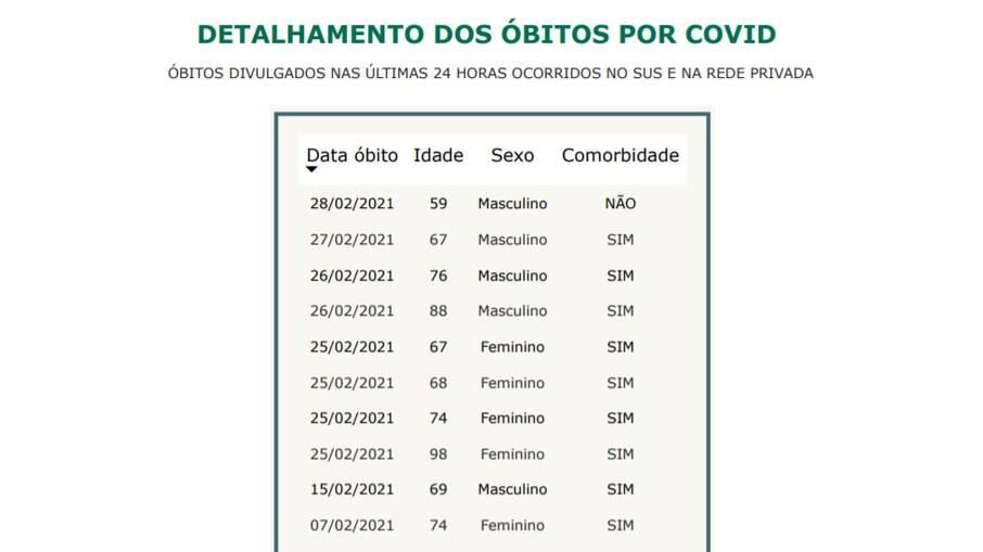 Atualização de óbitos por Covid-19 - 01/03