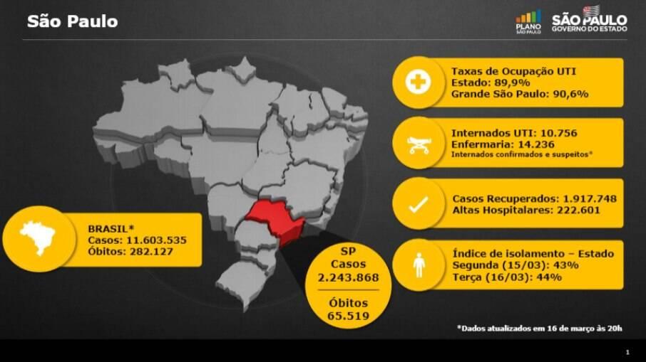 Números de São Paulo