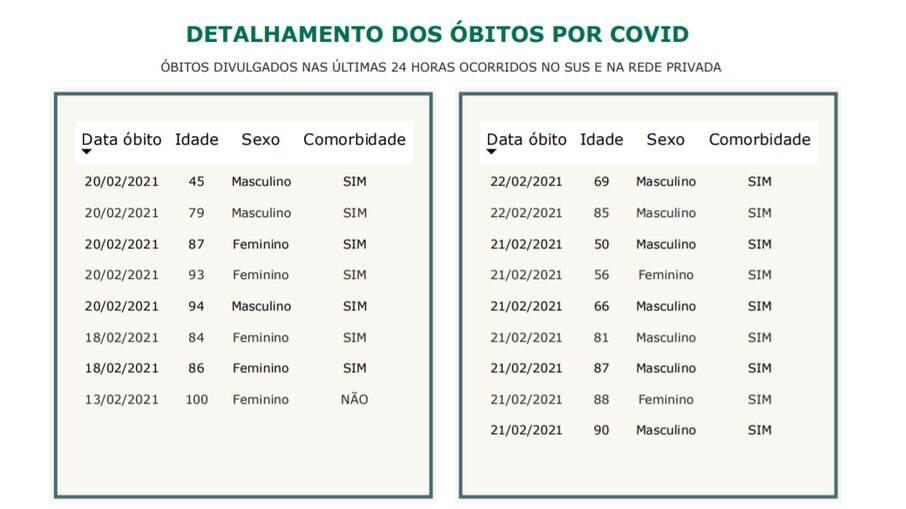 Dados divulgados pela Prefeitura nesta terça-feira (23).