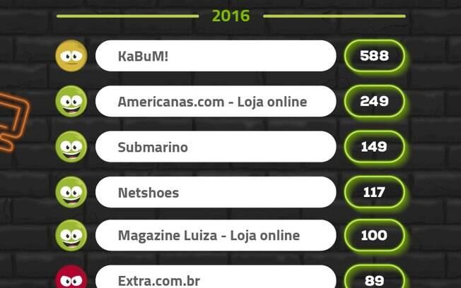 Reclame Aqui mostra o KaBum! como líder de reclamações na Black Friday 2016, repetindo o ano anterior. Completam a lista as lojas online de Walmart, Fast Shop, Ponto Frio e Casas Bahia