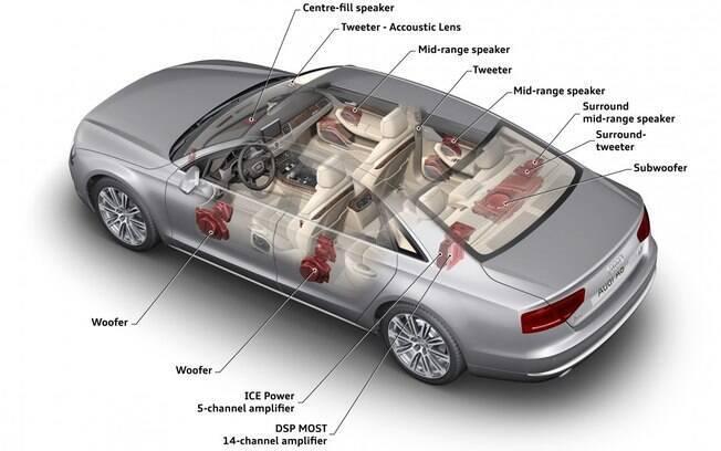 Bang & Olufsen: entre os sistemas de som automotivo, este é um dos mais completos