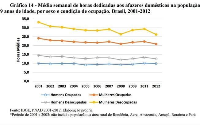 Gráfico mostra média semanal de horas dedicadas aos afazeres domésticos na população de 16 a 59 anos de idade, por sexo e condição de ocupação