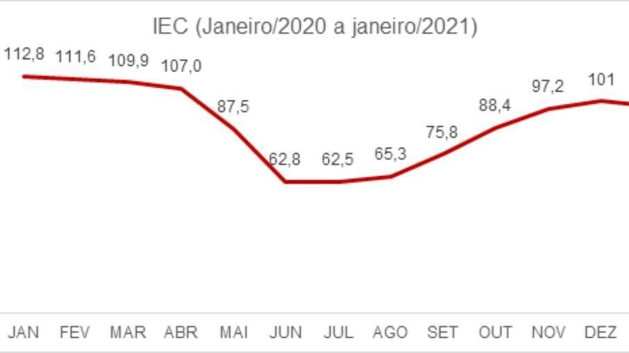 Os número mais recentes do índice de FecomercioSP, apresentados em 21/01/2021