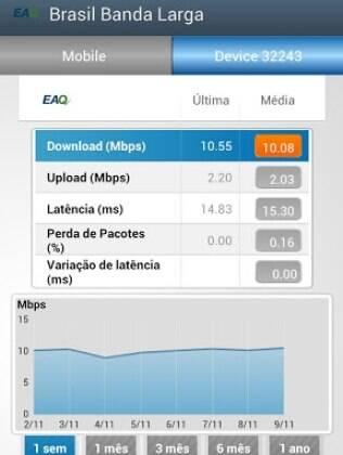 Aplicativo Brasil Banda Larga permite medir velocidade da conexão 3G e comparar com média dos usuários