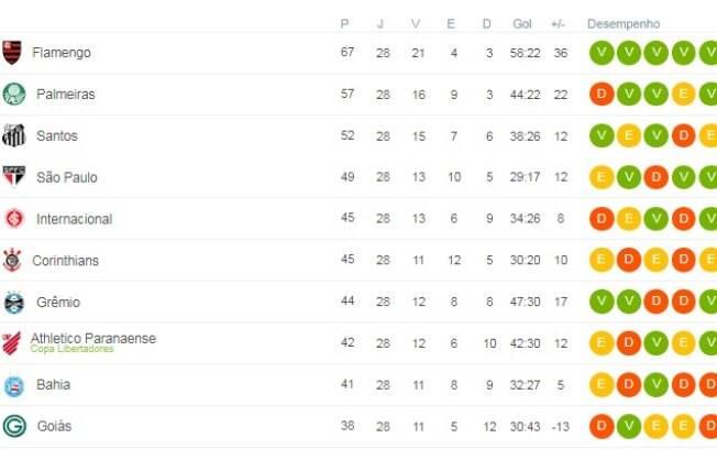 Classificação do Campeonato Brasileiro faltando dez rodadas para o fim