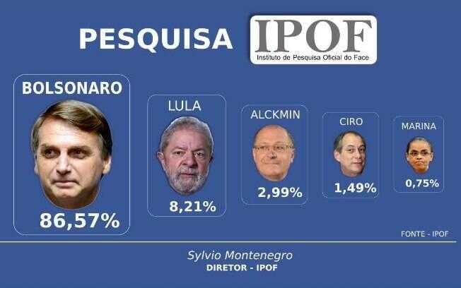 'Pesquisa eleitoral' no Facebook apontou vitória esmagadora de Jair Bolsonaro ainda no primeiro turno