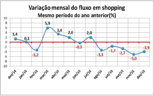 Fluxo em shopping apresentou queda no segundo semestre