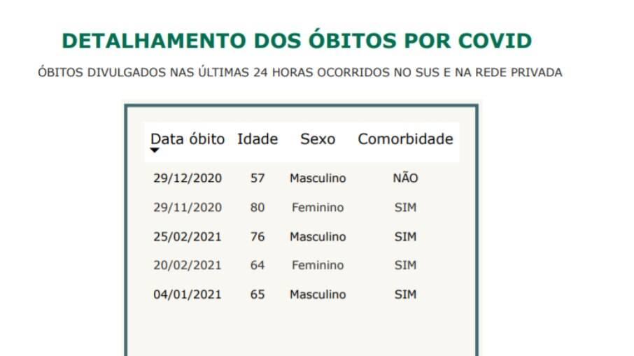 Campinas tem cinco novas mortes por Covid-19.