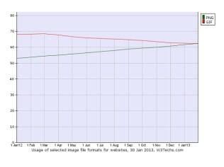 PNG se torna mais popular que GIF em maior parte dos sites mais populares da web