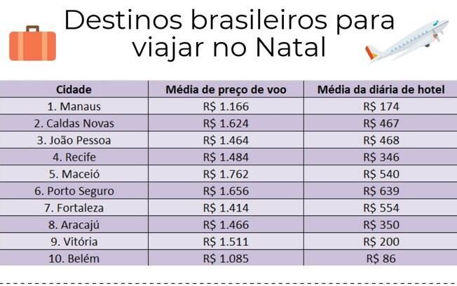 Imagem aponta os preços médios das passagens áreas e dos hotéis em 10 lugares para viajar no Brasil