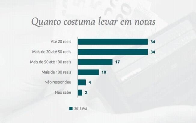 Maioria das pessoas não carrega mais do que R$ 50 em papel moeda no bolso consigo na maior parte do tempo