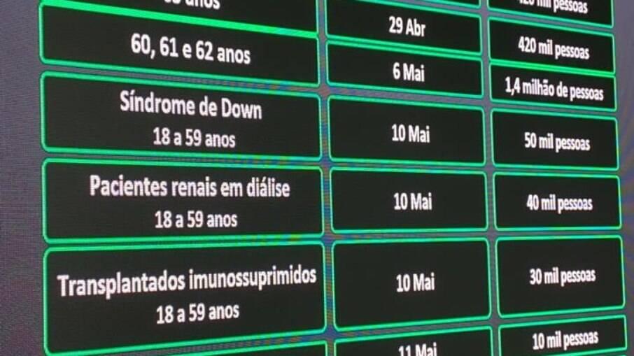 Calendário de vacinação anunciado nesta terça-feira(20) por São Paulo