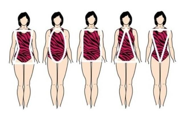 Da esquerda para a direita, os tipos de corpo: ampulheta, redondo, quadrado, triângulo e triângulo invertido