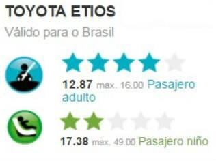 Resultado do teste de colisão do Toyota Etios
