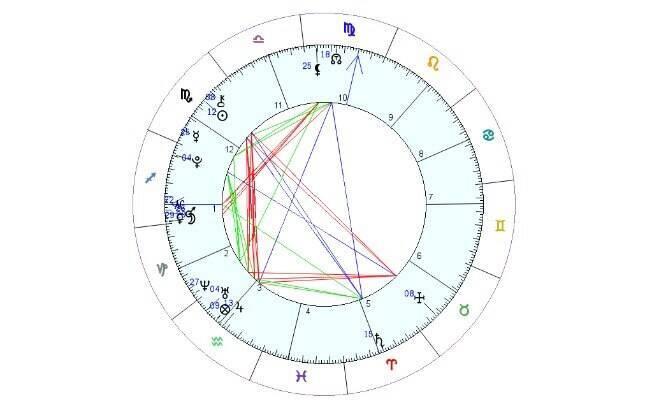 Ao aprender como ler mapa astral, possível ter uma série de interpretações de acordo com as posições dos planetas