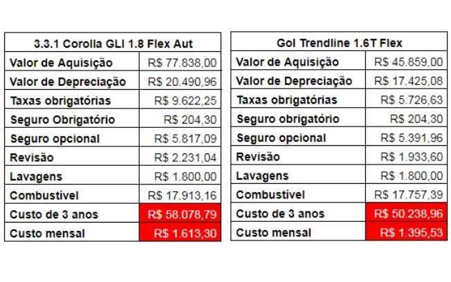 Tabelas mostram em detalhes os custos de manutenção, além de seguro, taxas e o valor de depreciação em 3 anos
