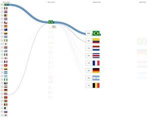 Na rodada 16 da Copa do Mundo, o apoio ao Brasil vinha 90% do próprio País, 5% dos EUA e números minúsculos de outras nações