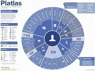 Atlas de outras redes sociais estão sendo desenvolvidas