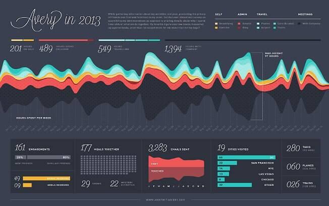 Infográfico com a retrospectiva de 2013 de Avery Moore