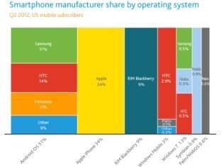 Participação de cada fabricante de smartphones segundo sistema operacional