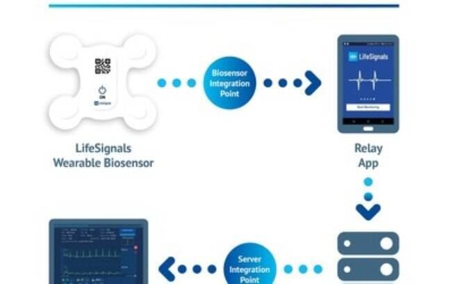 A LifeSignals recebe a aprovação 510 (k) da FDA para a plataforma de monitorização remota multiparâmetros LifeSignals LX1550