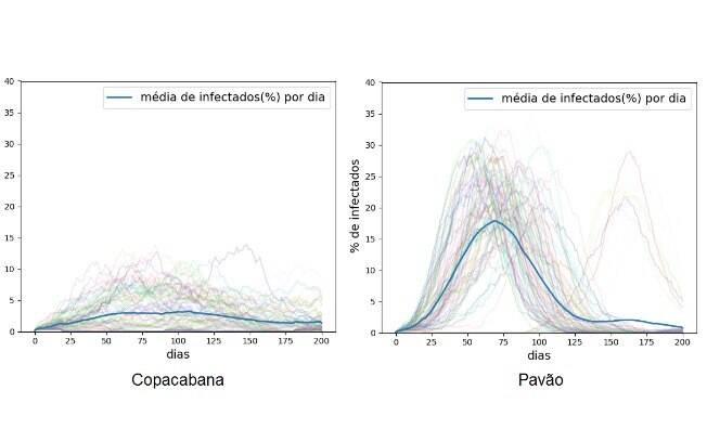 Copacabana x Pavão: gráfico mostra que mesmo com isolamento de 80%, o morro ainda é mais vulnerável que o asfalto