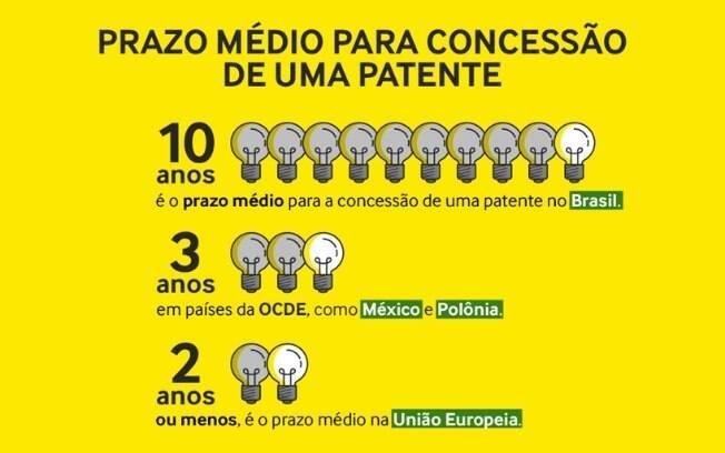 Brasil está na 34º posição