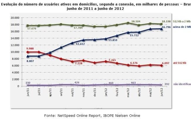 Ibope divulga número de usuários de banda larga no Brasil