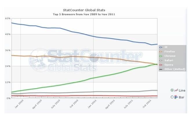 Segundo StatCounter, Chrome já supera o Firefox