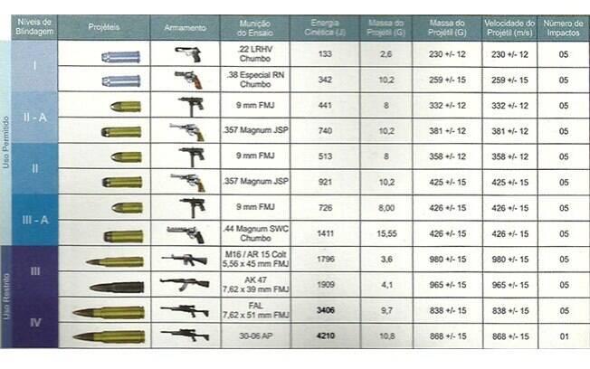 Cada blindagem aguenta determinados calibres. Acima de IIIA, são restritos para membros das Forças Armadas ou chefes de Estado.
