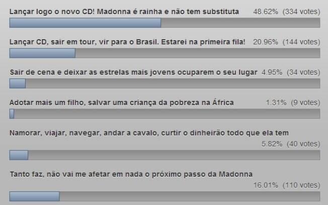 Resultado da enquete sobre o amor dos gays pela Madonna: ele segue firme