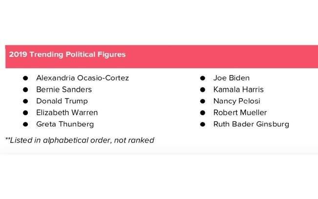 Lista de políticos do Tinder