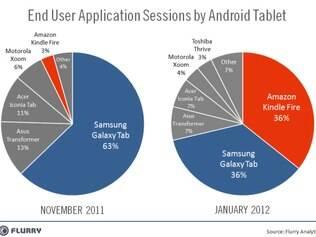Tablet Kindle Fire já superou Galaxy Tab em sessões de aplicativos para sistema Android, diz estudo