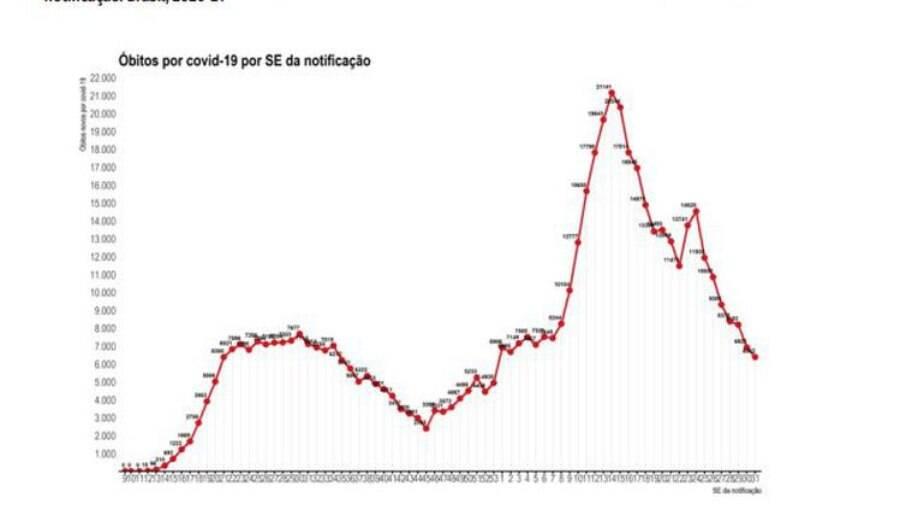 Número de registros de óbitos novos (B) por Covid-19 e média móvel dos últimos 7 dias por data de notificação. Brasil, 2020-21