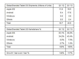 Tabela da Strategy Analytics mostra total de tablets com cada sistema vendidos no primeiro trimestre e participação de mercado